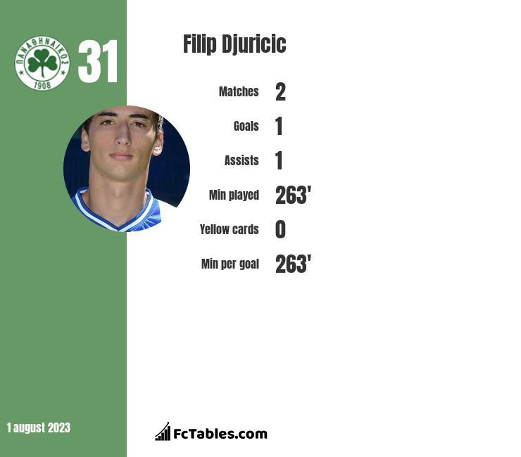 Filip Djuricić infographic