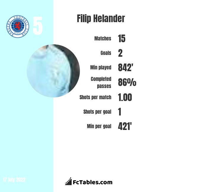 Filip Helander infographic