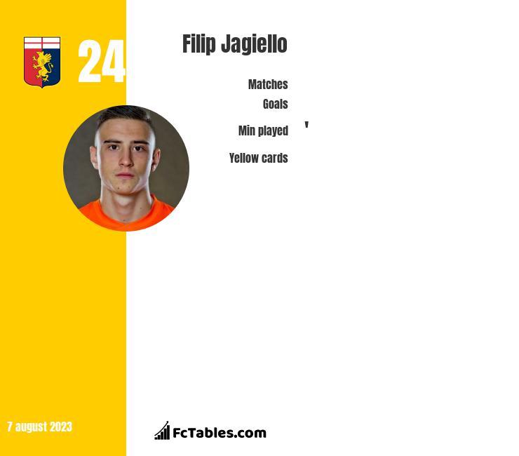 Filip Jagiełło infographic
