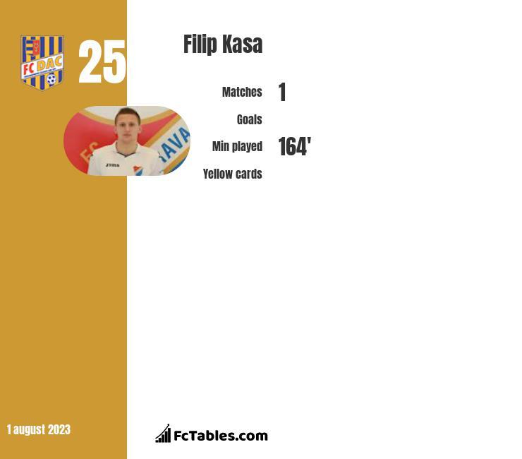 Filip Kasa infographic