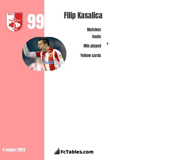Filip Kasalica infographic