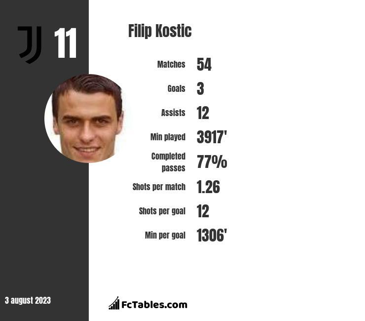 Filip Kostic infographic