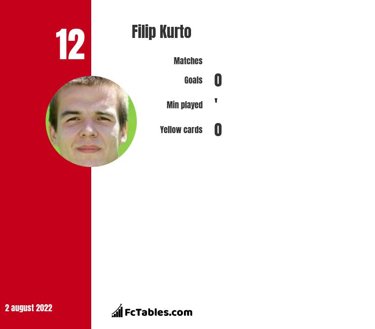 Filip Kurto infographic statistics for Wellington Phoenix