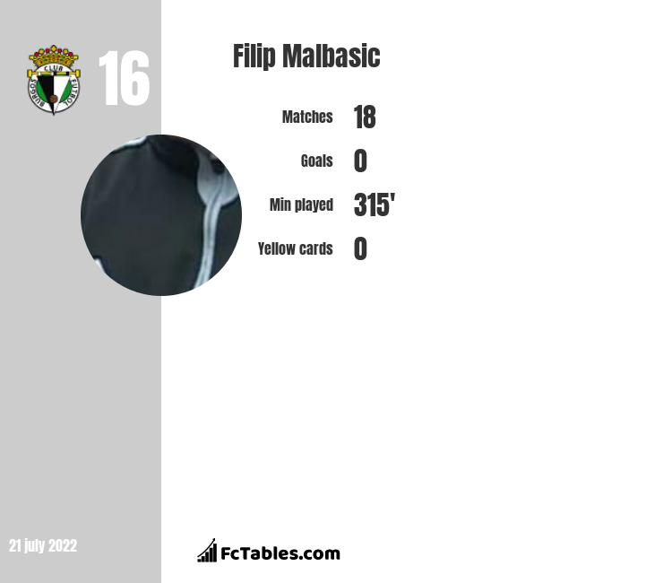 Filip Malbasić infographic
