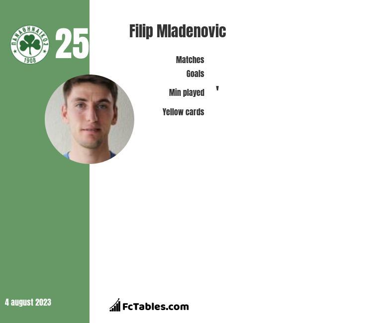Filip Mladenovic infographic