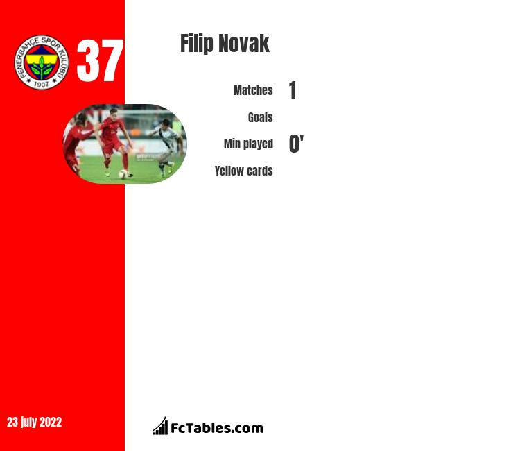 Filip Novak infographic