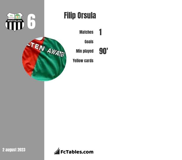 Filip Orsula infographic
