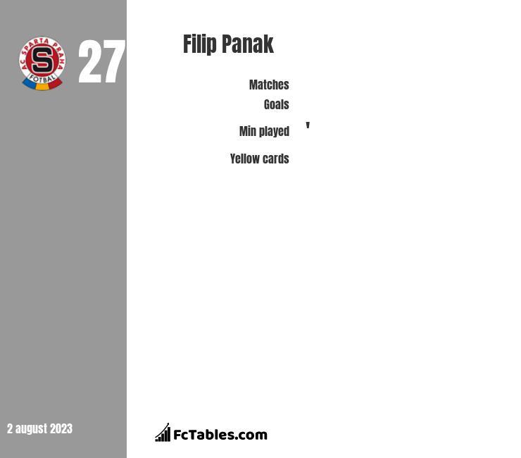 Filip Panak infographic