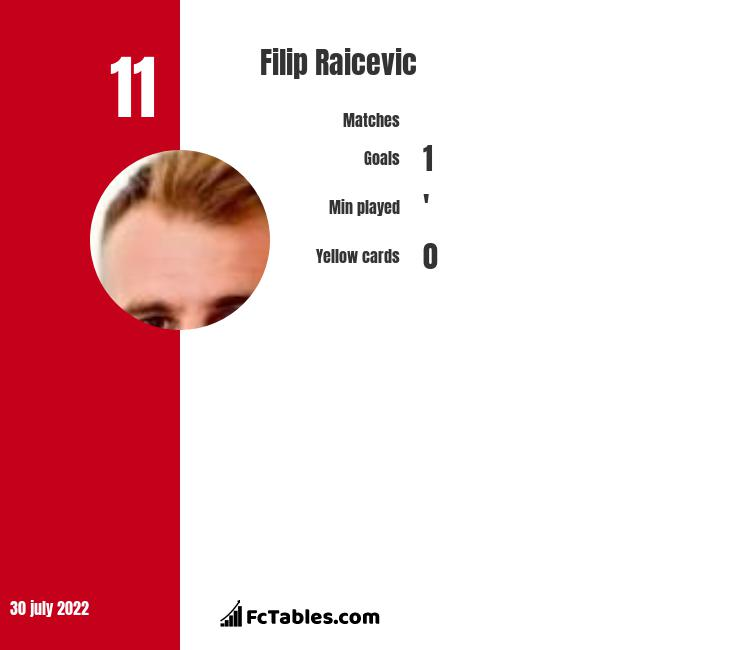 Filip Raicevic infographic statistics for Slask Wroclaw