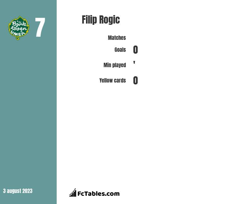 Filip Rogic infographic