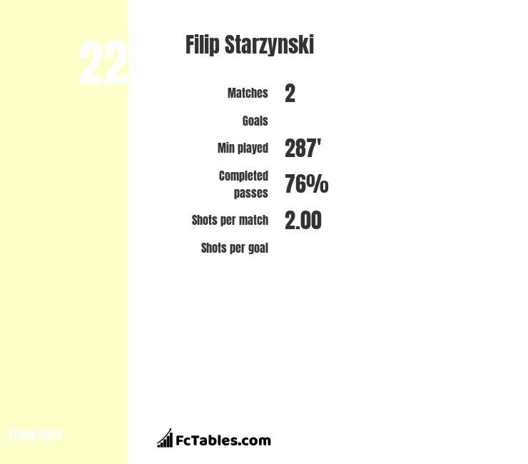 Filip Starzynski infographic