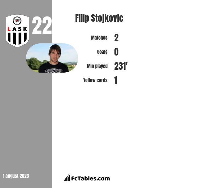 Filip Stojkovic infographic