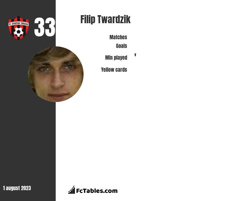 Filip Twardzik infographic