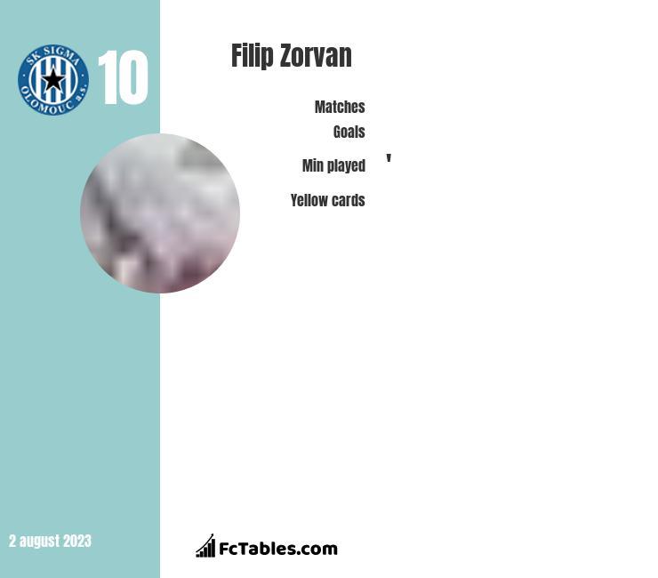 Filip Zorvan infographic