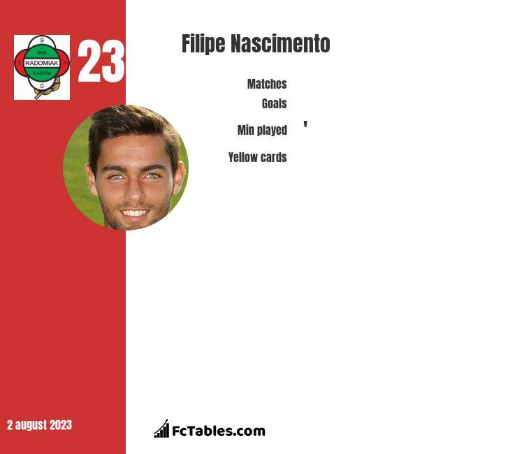 Filipe Nascimento infographic