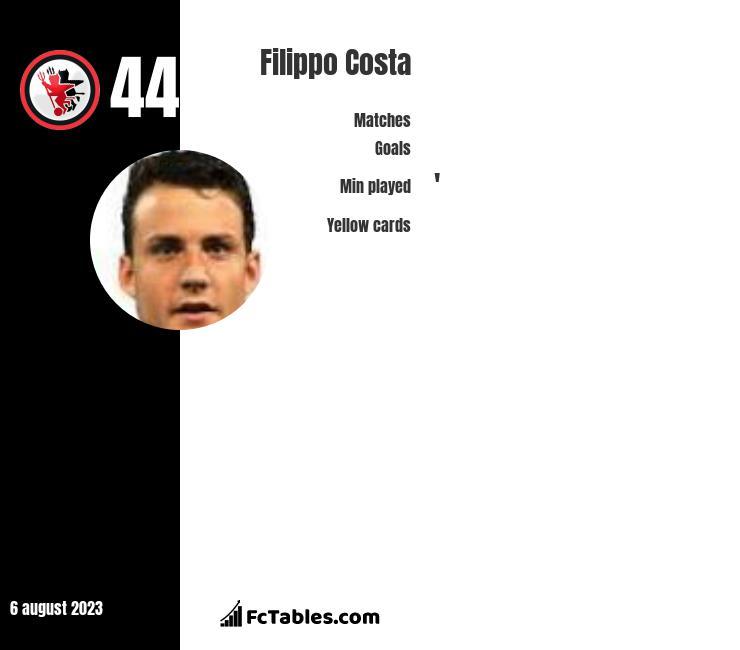 Filippo Costa infographic