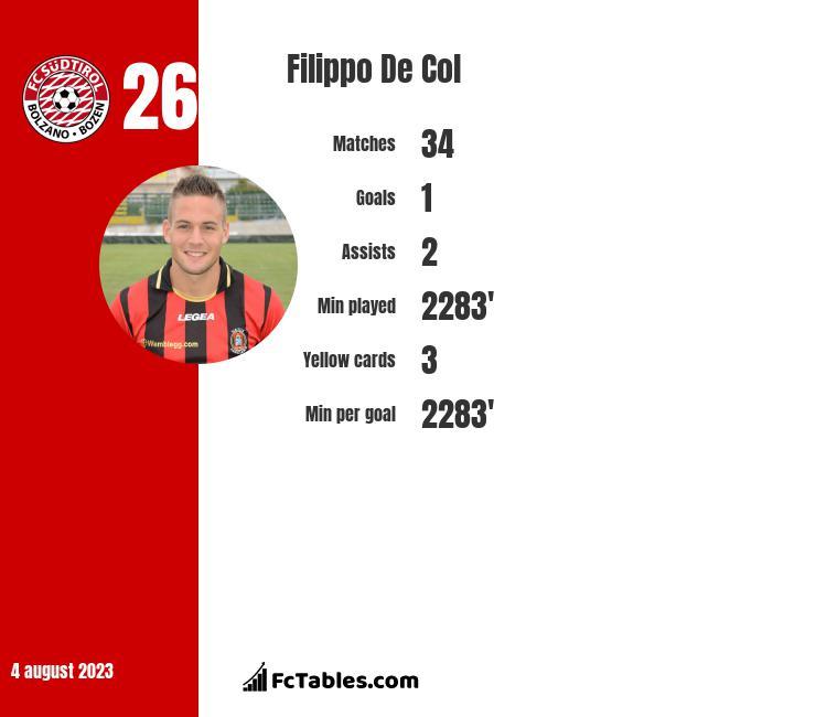 Filippo De Col infographic