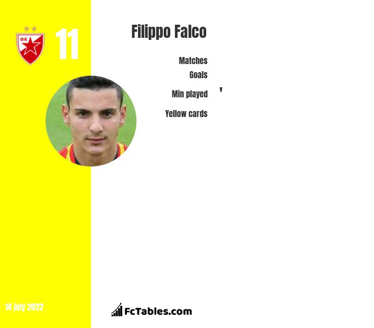 Filippo Falco infographic statistics for Lecce