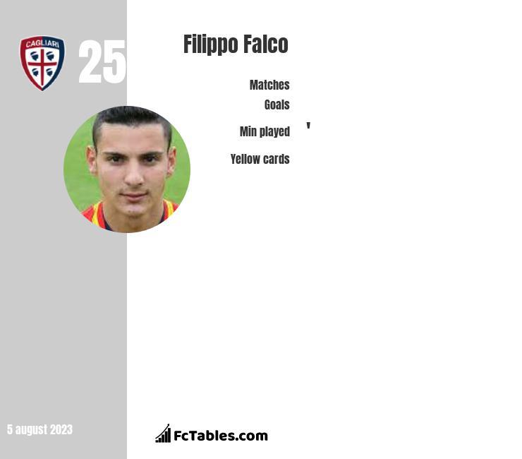 Filippo Falco infographic