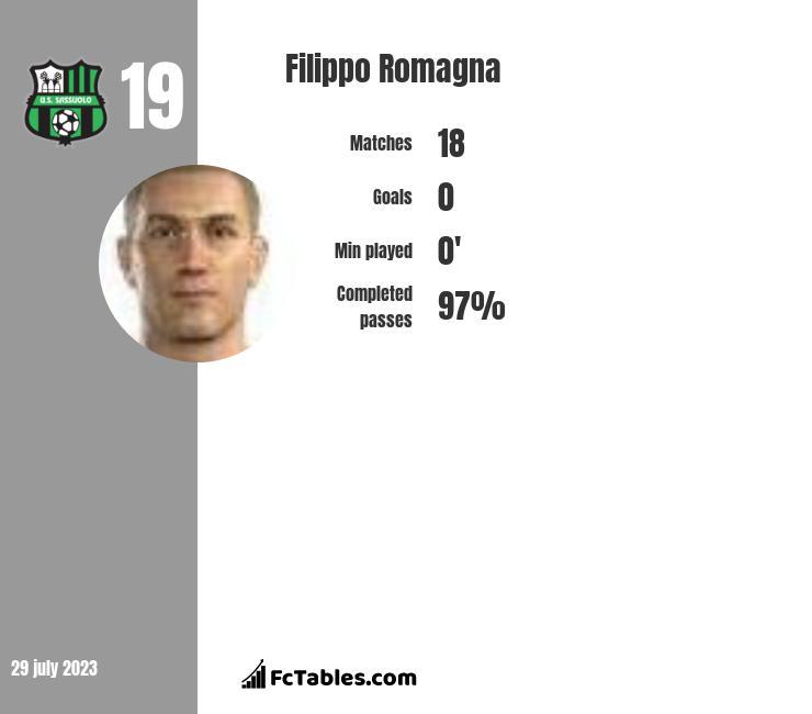 Filippo Romagna infographic