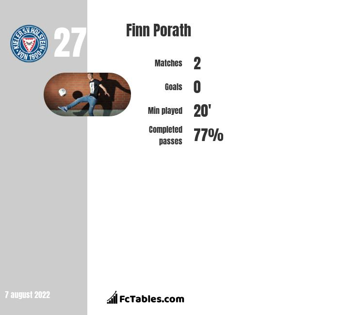 Finn Porath infographic statistics for Unterhaching