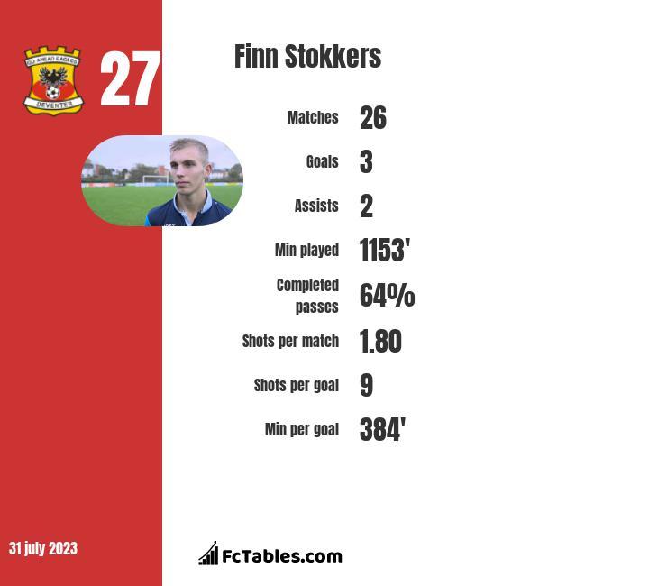 Finn Stokkers infographic