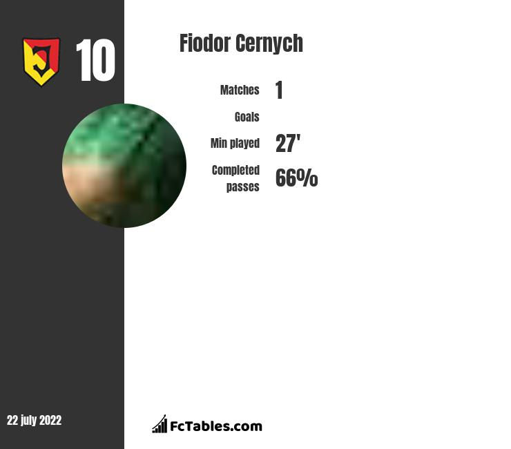 Fiodor Cernych infographic