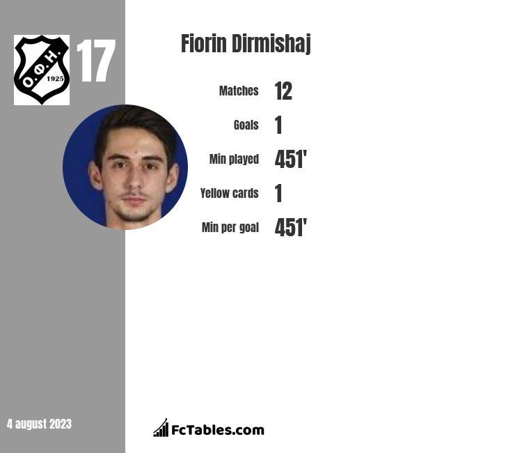 Fiorin Dirmishaj infographic