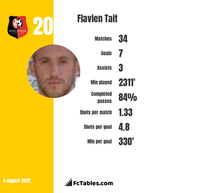 Flavien Tait infographic statistics for Rennes