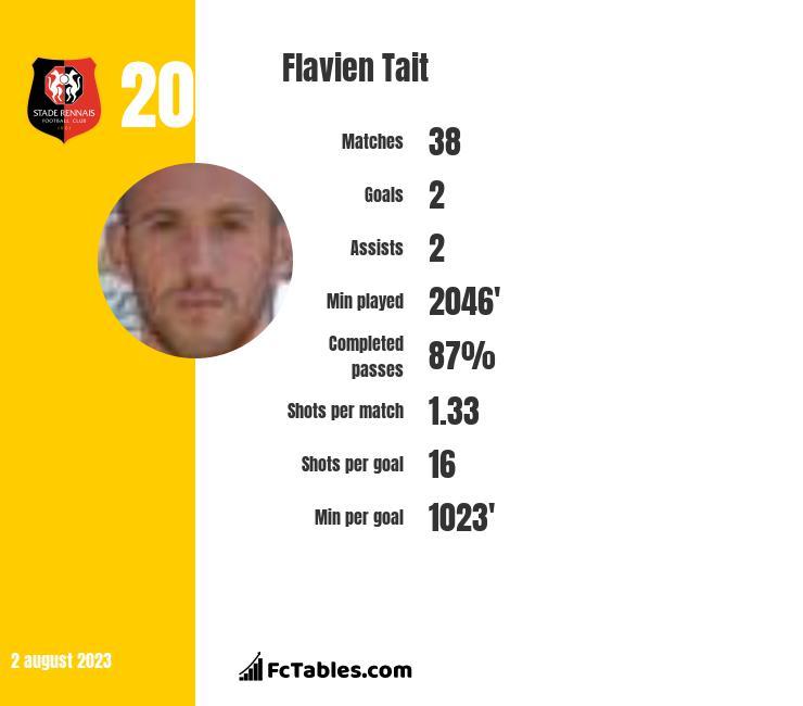 Flavien Tait infographic