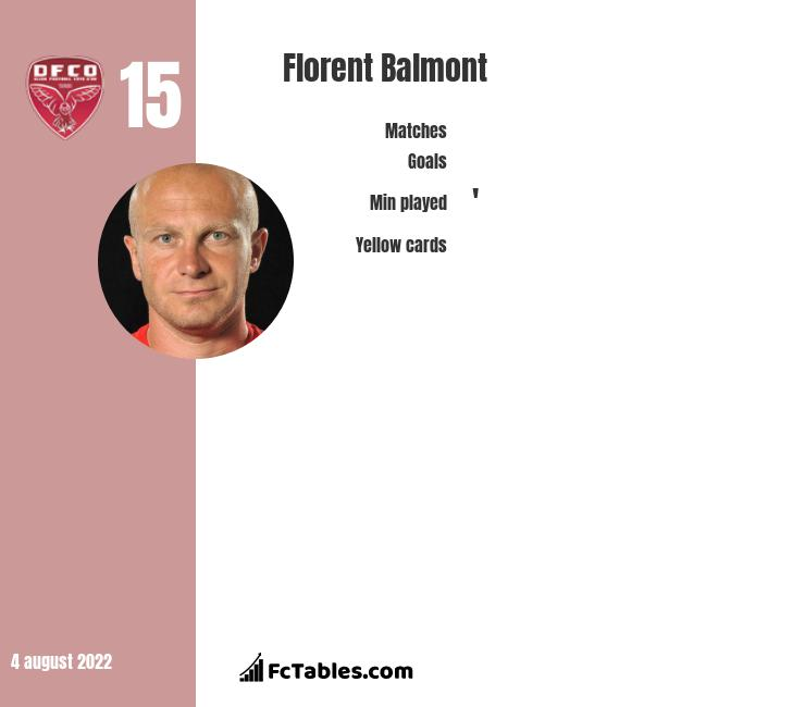 Florent Balmont infographic statistics for Dijon