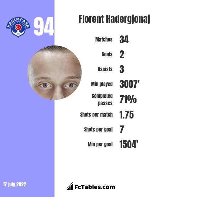 Florent Hadergjonaj infographic