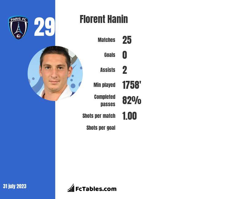 Florent Hanin infographic