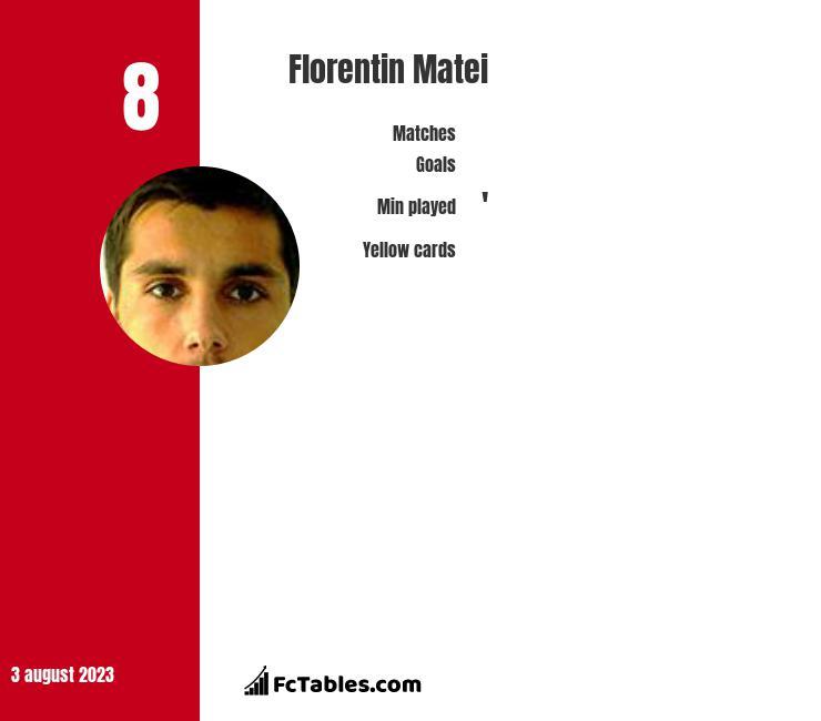 Florentin Matei infographic