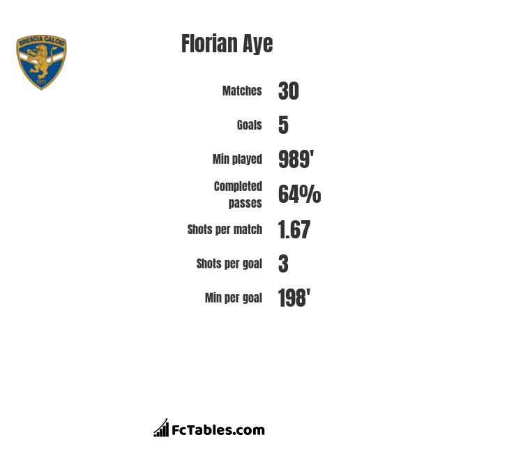 Florian Aye infographic