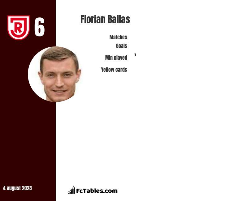Florian Ballas infographic
