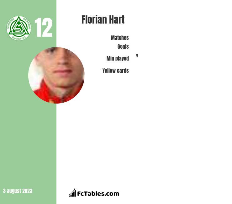 Florian Hart infographic