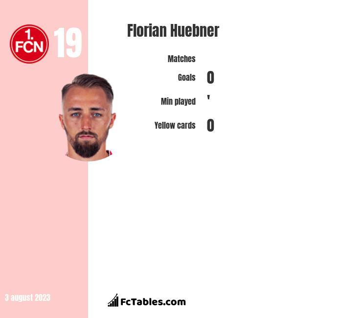 Florian Huebner infographic