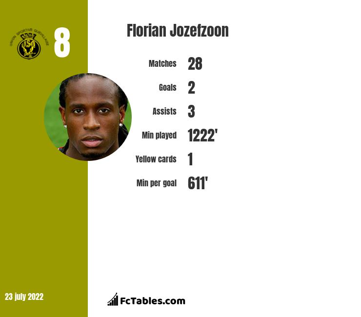Florian Jozefzoon infographic statistics for Derby