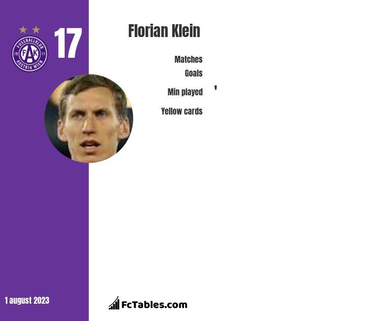 Florian Klein infographic