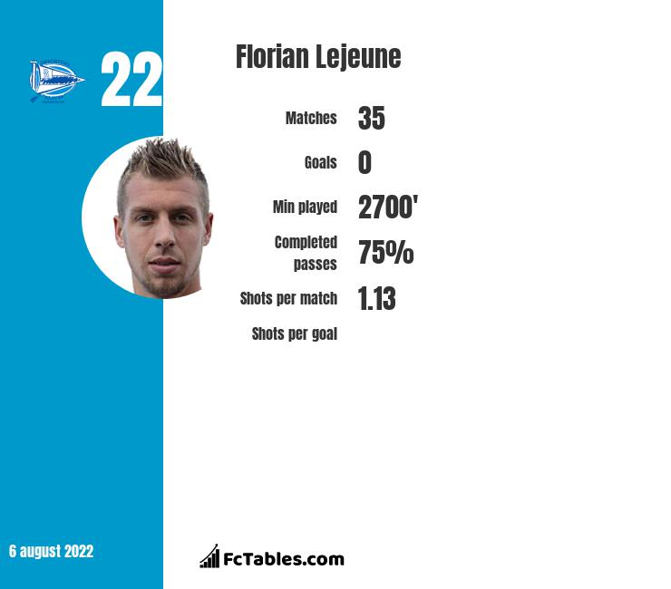 Florian Lejeune infographic statistics for Alaves