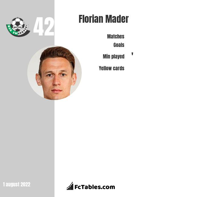 Florian Mader infographic