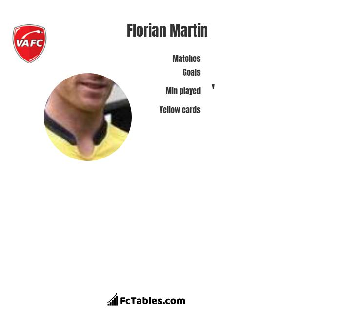 Florian Martin infographic statistics for Paris FC