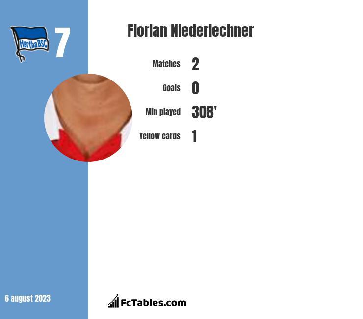 Florian Niederlechner infographic