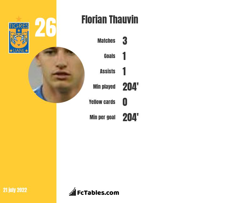 Florian Thauvin infographic
