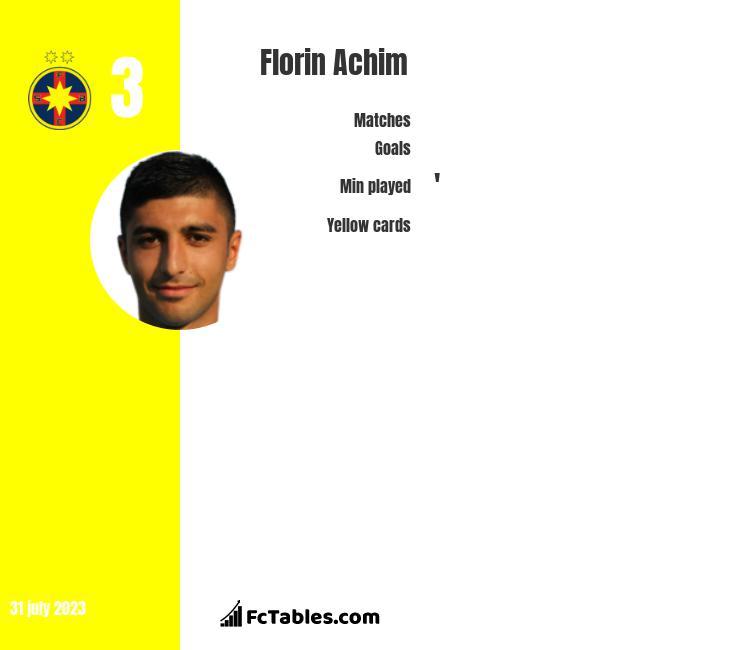 Florin Achim infographic