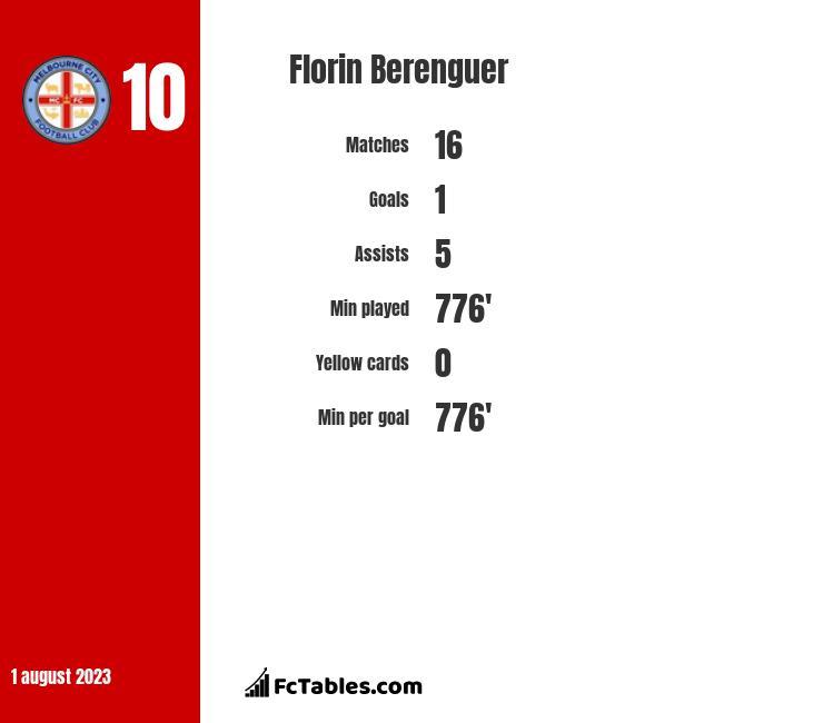 Florin Berenguer infographic