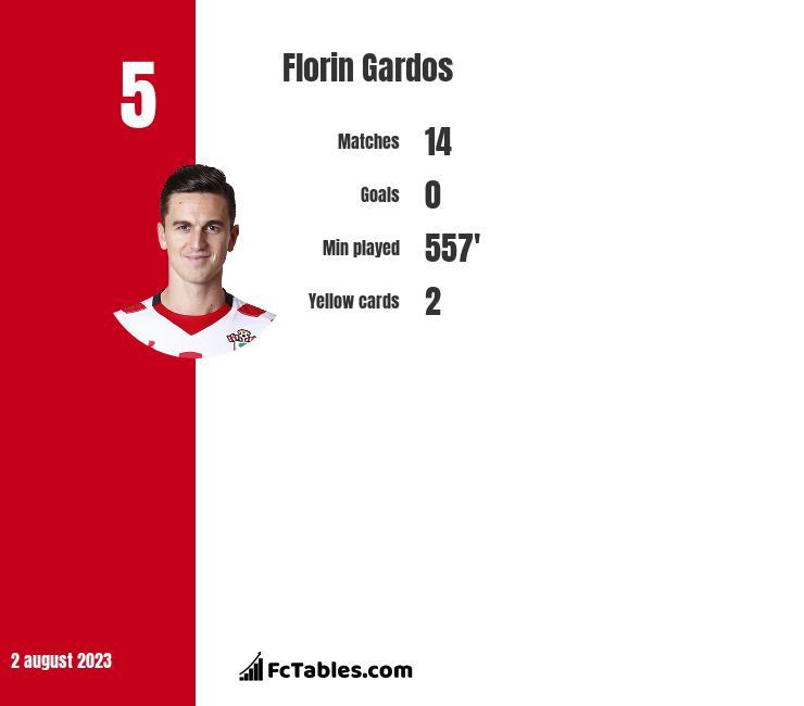 Florin Gardos infographic