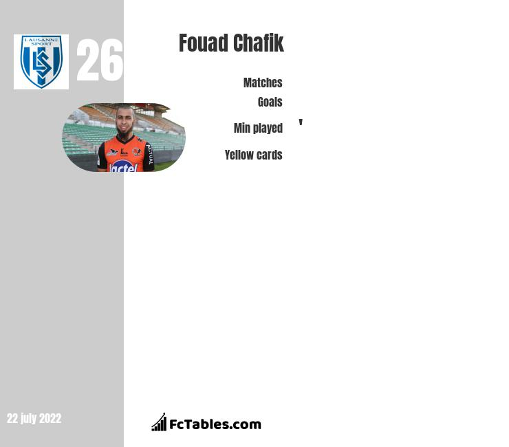 Fouad Chafik infographic