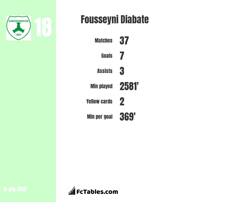 Fousseyni Diabate infographic